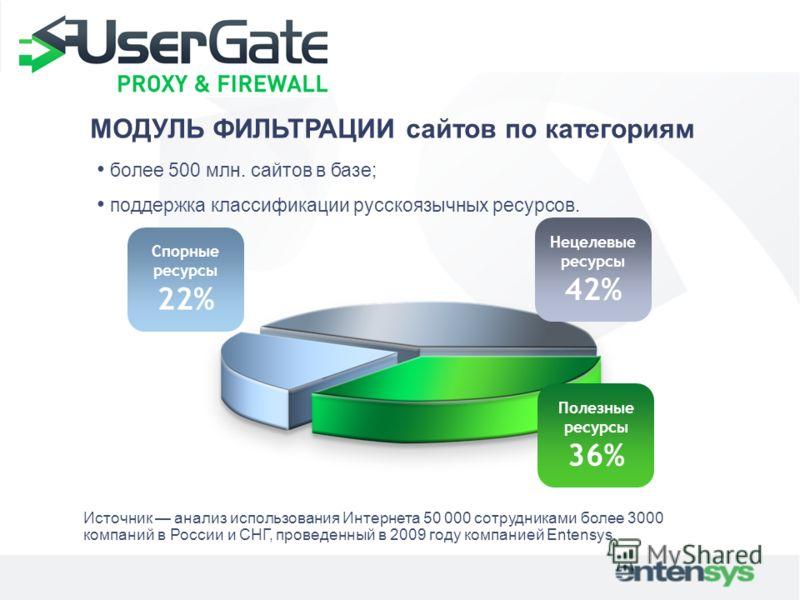 МОДУЛЬ ФИЛЬТРАЦИИ сайтов по категориям более 500 млн. сайтов в базе; поддержка классификации русскоязычных ресурсов. Нецелевые ресурсы 42% Полезные ресурсы 36% Спорные ресурсы 22% Источник анализ использования Интернета 50 000 сотрудниками более 3000