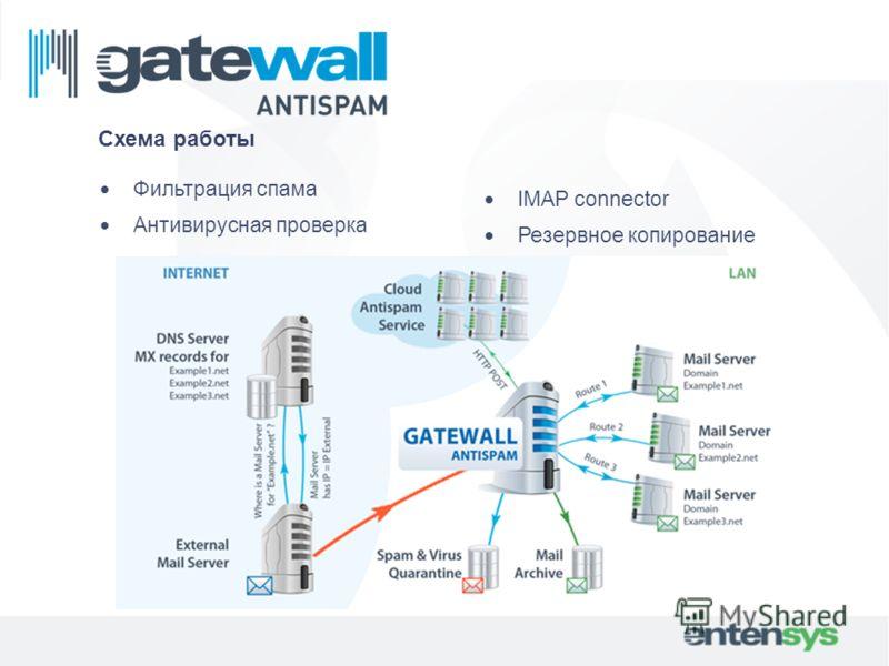 IMAP connector Резервное копирование Схема работы Фильтрация спама Антивирусная проверка