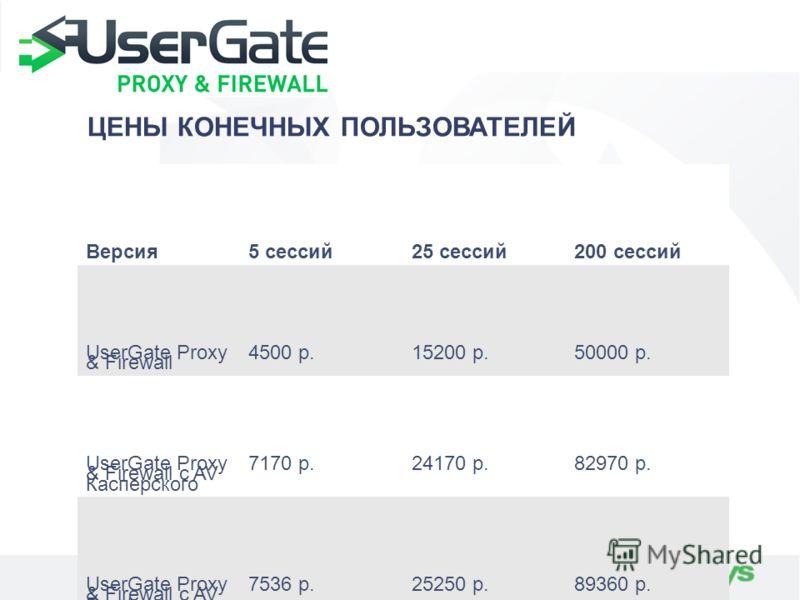 ЦЕНЫ КОНЕЧНЫХ ПОЛЬЗОВАТЕЛЕЙ Версия5 сессий25 сессий200 сессий UserGate Proxy & Firewall 4500 р.15200 р.50000 р. UserGate Proxy & Firewall с AV Касперского 7170 р.24170 р.82970 р. UserGate Proxy & Firewall с AV Panda 7536 р.25250 р.89360 р. UserGate P