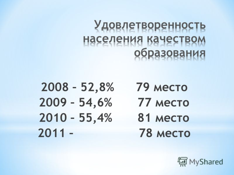 2008 – 52,8% 79 место 2009 – 54,6% 77 место 2010 – 55,4% 81 место 2011 – 78 место