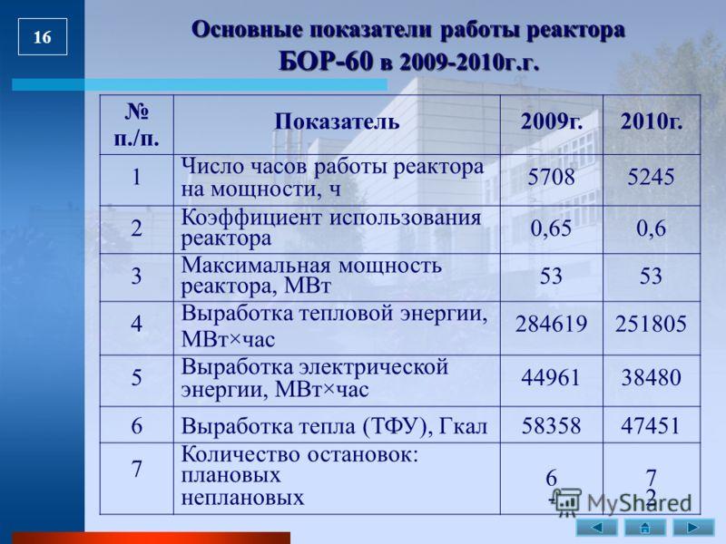 16 Основные показатели работы реактора БОР-60 в 2009-2010г.г. п./п. Показатель2009г.2010г. 1 Число часов работы реактора на мощности, ч 57085245 2 Коэффициент использования реактора 0,650,6 3 Максимальная мощность реактора, МВт 53 4 Выработка теплово