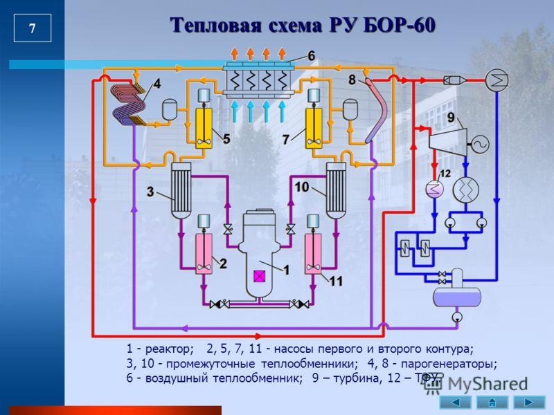 7 Тепловая схема РУ БОР-60 1 - реактор; 2, 5, 7, 11 - насосы первого и второго контура; 3, 10 - промежуточные теплообменники; 4, 8 - парогенераторы; 6 - воздушный теплообменник; 9 – турбина, 12 – ТФУ.