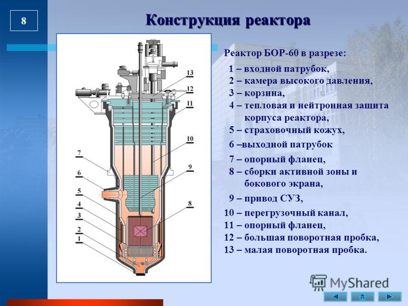 8 Реактор БОР-60 в разрезе: 1 – входной патрубок, 2 – камера высокого давления, 3 – корзина, 4 – тепловая и нейтронная защита корпуса реактора, 5 – страховочный кожух, 6 –выходной патрубок 7 – опорный фланец, 8 – сборки активной зоны и бокового экран