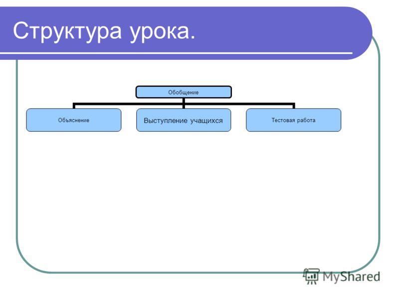 Структура урока. Обобщение Объяснение Выступление учащихся Тестовая работа