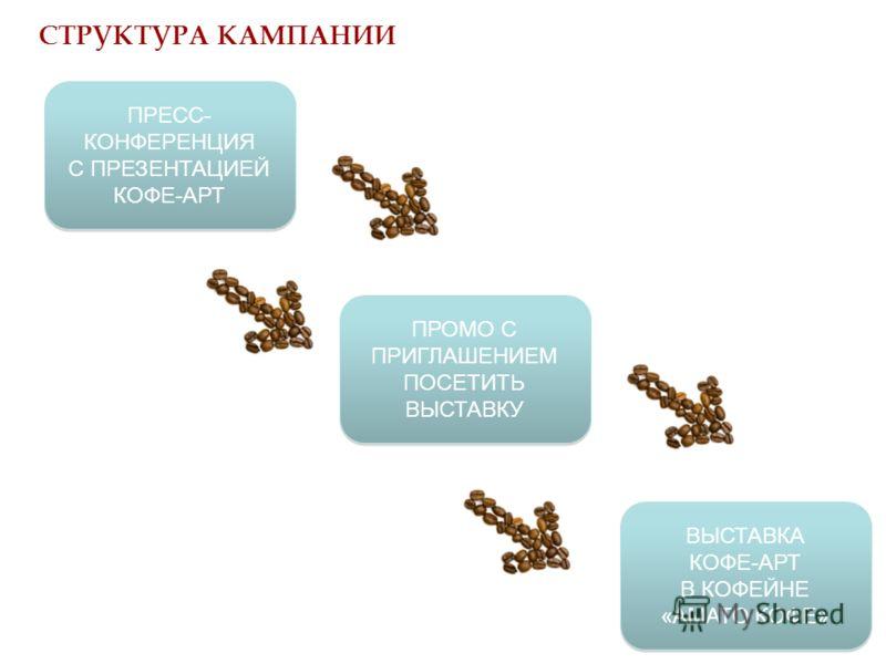СТРУКТУРА КАМПАНИИ ПРОМО С ПРИГЛАШЕНИЕМ ПОСЕТИТЬ ВЫСТАВКУ ВЫСТАВКА КОФЕ-АРТ В КОФЕЙНЕ «АМАТО КОФЕ» ВЫСТАВКА КОФЕ-АРТ В КОФЕЙНЕ «АМАТО КОФЕ» ПРЕСС- КОНФЕРЕНЦИЯ С ПРЕЗЕНТАЦИЕЙ КОФЕ-АРТ ПРЕСС- КОНФЕРЕНЦИЯ С ПРЕЗЕНТАЦИЕЙ КОФЕ-АРТ