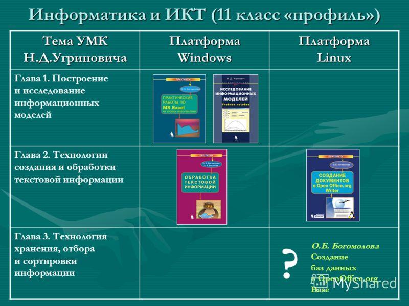 Информатика и ИКТ (11 класс «профиль») Тема УМК Н.Д.Угриновича Платформа Windows Платформа Linux Глава 1. Построение и исследование информационных моделей Глава 2. Технологии создания и обработки текстовой информации Глава 3. Технология хранения, отб
