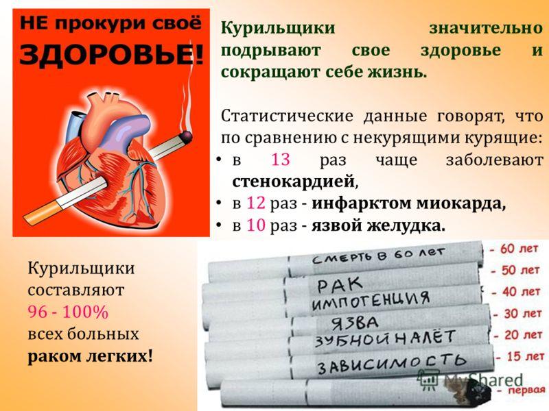 Курильщики значительно подрывают свое здоровье и сокращают себе жизнь. Статистические данные говорят, что по сравнению с некурящими курящие: в 13 раз чаще заболевают стенокардией, в 12 раз - инфарктом миокарда, в 10 раз - язвой желудка. Курильщики со