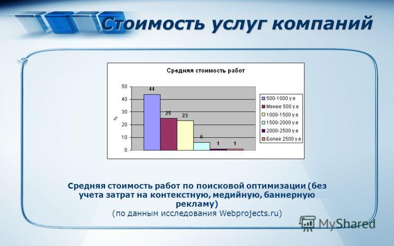Стоимость услуг компаний Средняя стоимость работ по поисковой оптимизации (без учета затрат на контекстную, медийную, баннерную рекламу) (по данным исследования Webprojects.ru)