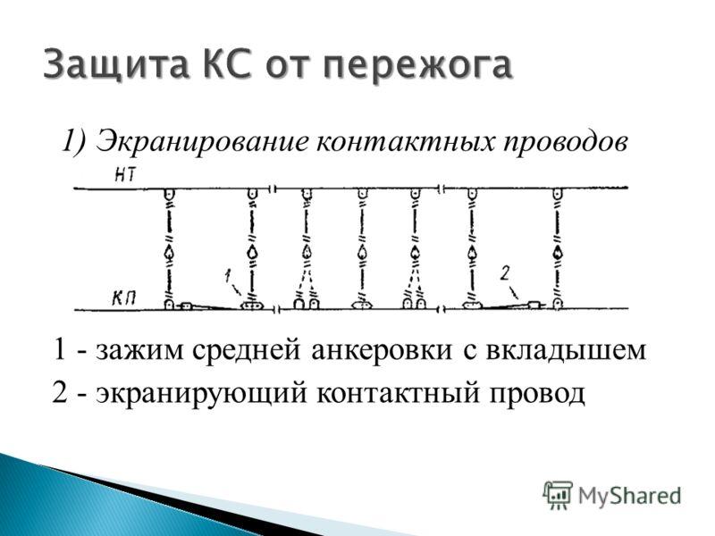 1) Экранирование контактных проводов 1 - зажим средней анкеровки с вкладышем 2 - экранирующий контактный провод
