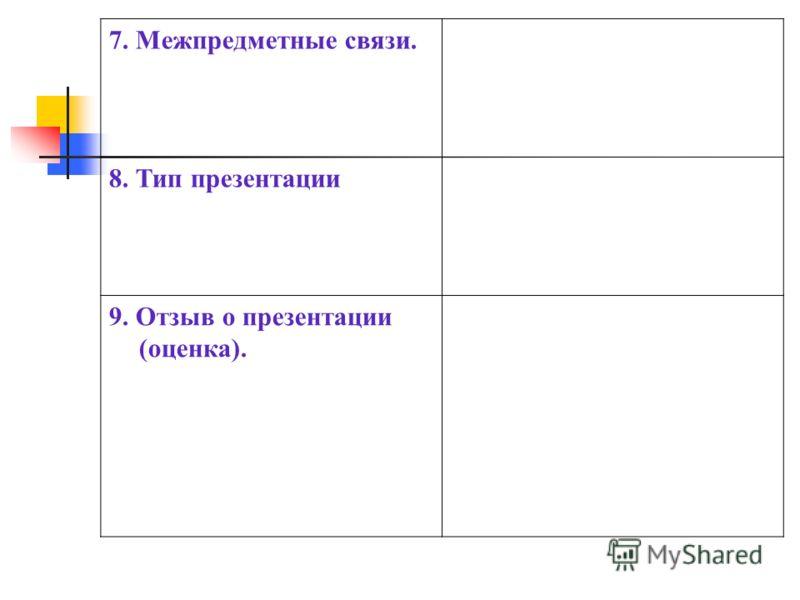 7. Межпредметные связи. 8. Тип презентации 9. Отзыв о презентации (оценка).