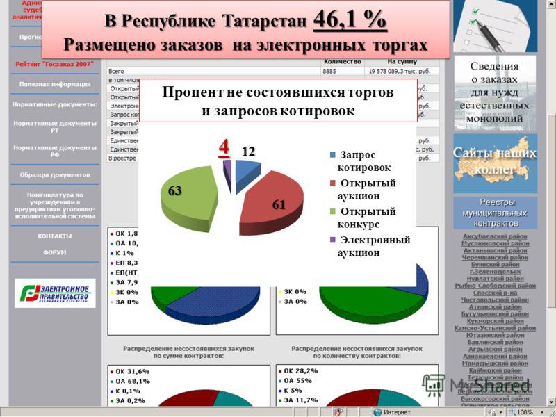 В Республике Татарстан 46,1 % Размещено заказов на электронных торгах В Республике Татарстан 46,1 % Размещено заказов на электронных торгах Процент не состоявшихся торгов и запросов котировок