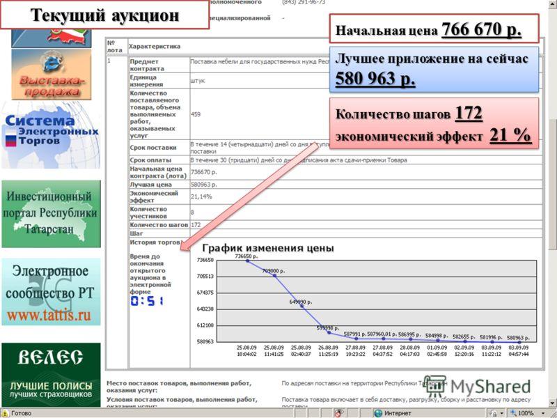 Начальная цена 766 670 р. Лучшее приложение на сейчас 580 963 р. Количество шагов 172 экономический эффект 21 % Количество шагов 172 экономический эффект 21 % Текущий аукцион