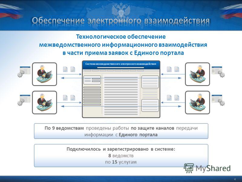 44 Система межведомственного электронного взаимодействия Технологическое обеспечение межведомственного информационного взаимодействия в части приема заявок с Единого портала Подключилось и зарегистрировано в системе: 8 ведомств по 15 услугам По 9 вед