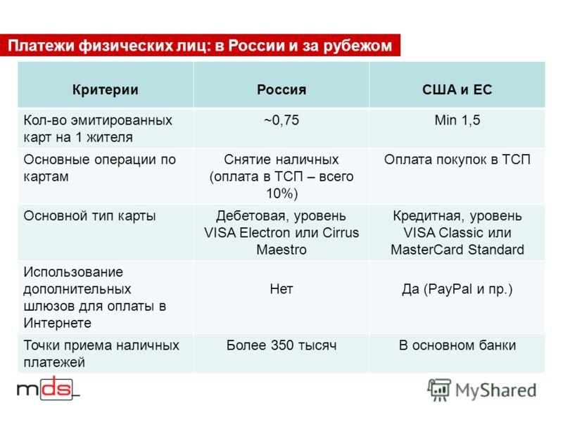 Платежи физических лиц: в России и за рубежом – КритерииРоссияСША и ЕС Кол-во эмитированных карт на 1 жителя ~0,75Min 1,5 Основные операции по картам Снятие наличных (оплата в ТСП – всего 10%) Оплата покупок в ТСП Основной тип картыДебетовая, уровень