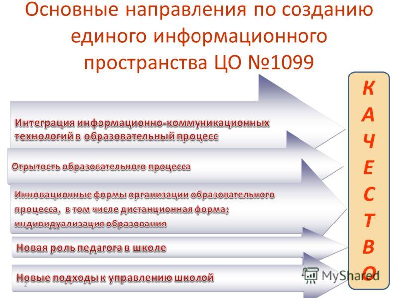 Основные направления по созданию единого информационного пространства ЦО 1099 КАЧЕСТВОКАЧЕСТВО 2