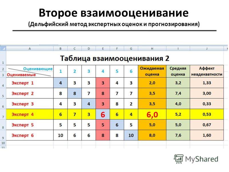 Второе взаимооценивание (Дельфийский метод экспертных оценок и прогнозирования)