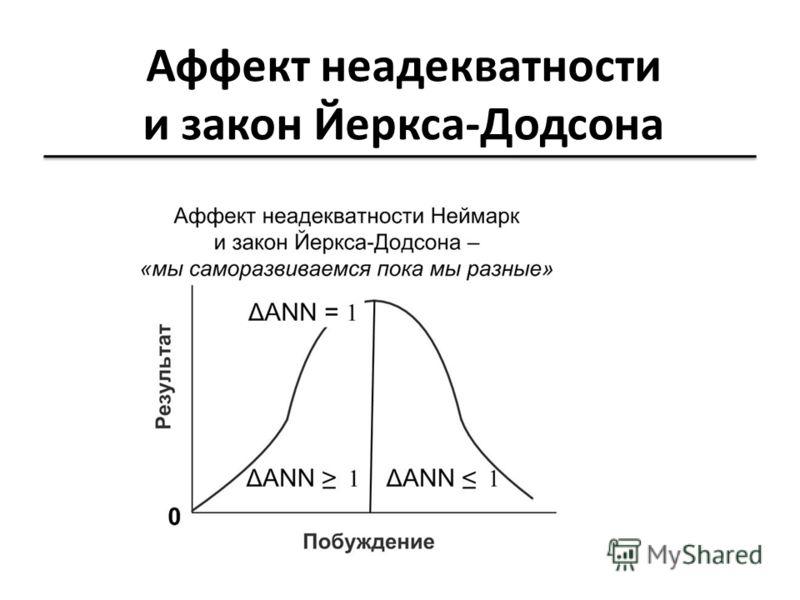 Аффект неадекватности и закон Йеркса-Додсона