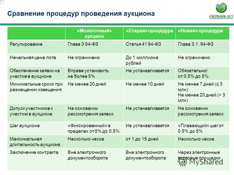 Процедура проведения Открытого аукциона в электронной форме в порядке, предусмотренном Главой 3.1. Закона 94-ФЗ на площадке «Сбербанк-АСТ»
