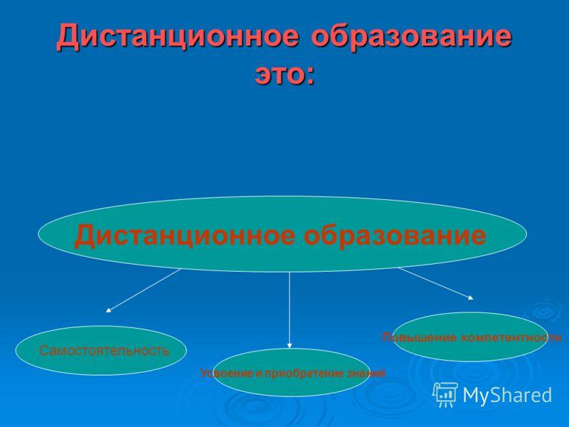 Дистанционное образование это: Дистанционное образование Дистанционное образование Дистанционное образование Самостоятельность Усвоение и приобретение знаний Повышение компетентности