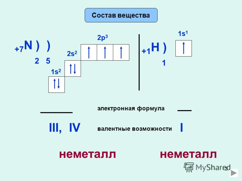 3 Состав вещества +7 N ) ) 2 5 2s 2 2p 3 электронная формула 2s 2 1s21s2 1s21s2 2p 3 валентные возможности III,IV +1 H ) 1 1s11s1 1s11s1 I неметалл