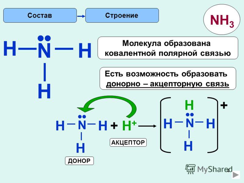 4 H Строение N H H Есть возможность образовать донорно – акцепторную связь Молекула образована ковалентной полярной связью N HH H + H++ H+ N HH H H + АКЦЕПТОР ДОНОР Состав NH 3