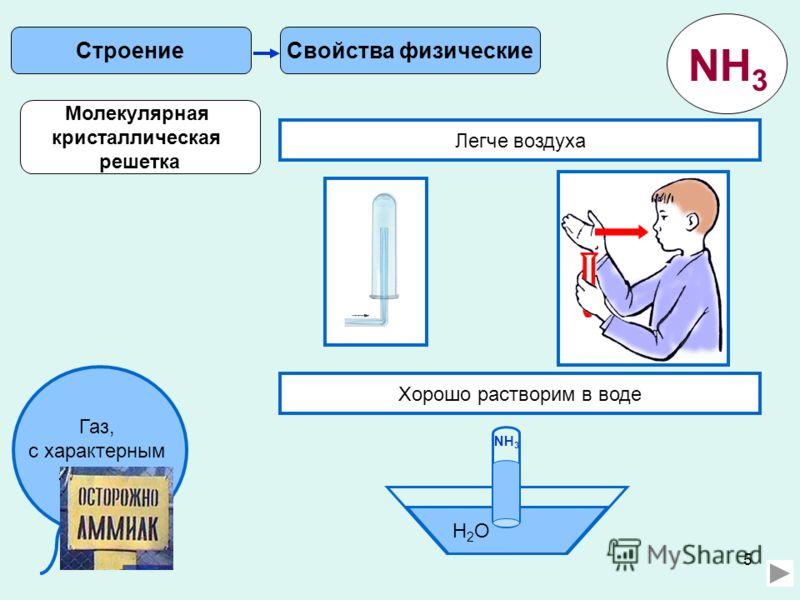5 Свойства физическиеСтроение Газ, с характерным запахом. Легче воздуха Хорошо растворим в воде H2OH2O NH 3 Молекулярная кристаллическая решетка