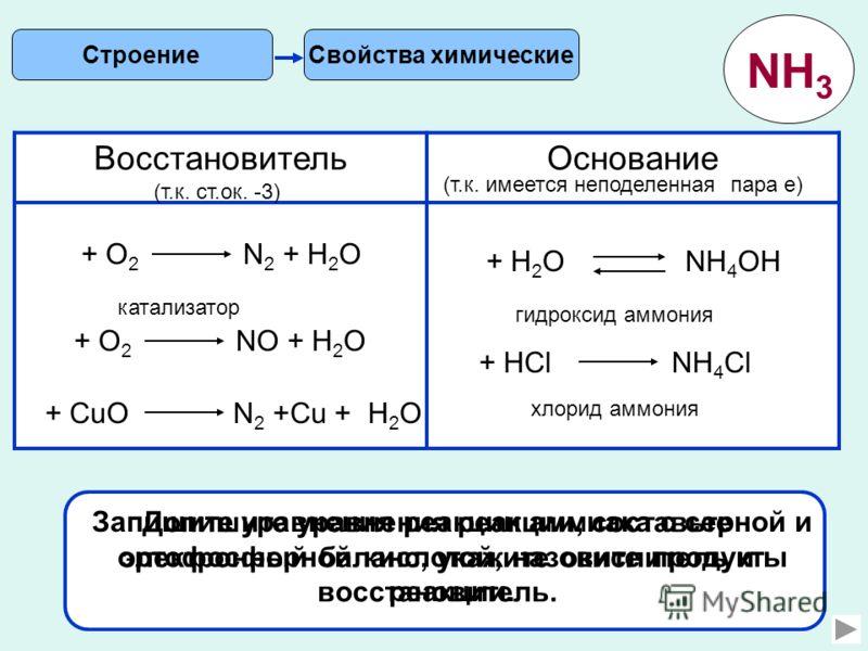 6 Свойства химическиеСтроение NH 3 ВосстановительОснование (т.к. ст.ок. -3) (т.к. имеется неподеленная пара е) + О 2 N 2 + Н 2 О + О 2 NО + Н 2 О катализатор + CuО N 2 +Cu + Н 2 О Допишите уравнения реакции, составьте электронный баланс, укажите окис