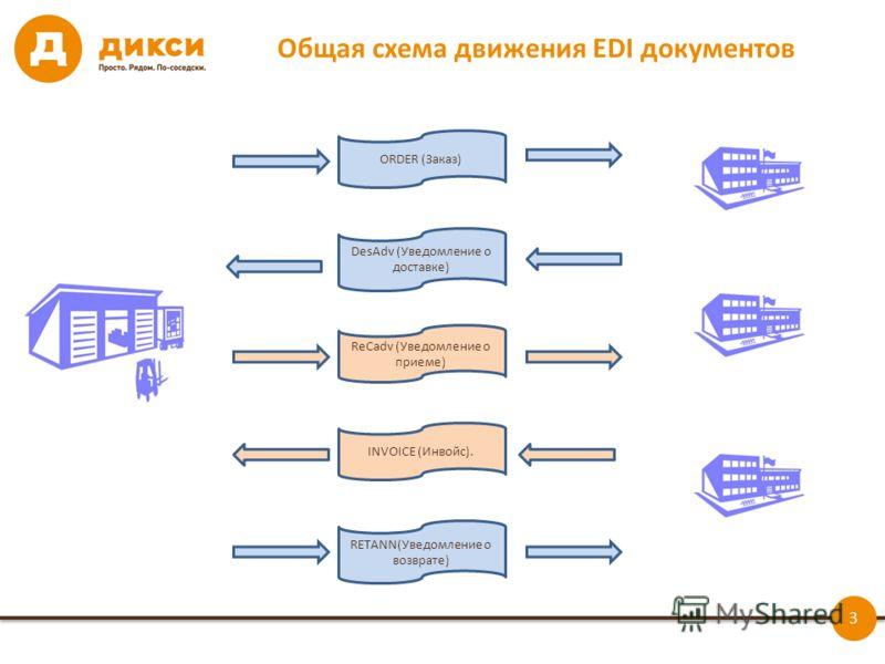 3 Общая схема движения EDI документов ORDER (Заказ) DesAdv (Уведомление о доставке) ReCadv (Уведомление о приеме) INVOICE (Инвойс). RETANN(Уведомление о возврате)