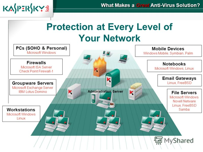 Protection at Every Level of Your Network What Makes a Great Anti-Virus Solution? Mobile Devices Windows Mobile, Symbian, Palm PCs (SOHO & Personal) Microsoft Windows Firewalls Microsoft ISA Server Check Point Firewall-1 Groupware Servers Microsoft E