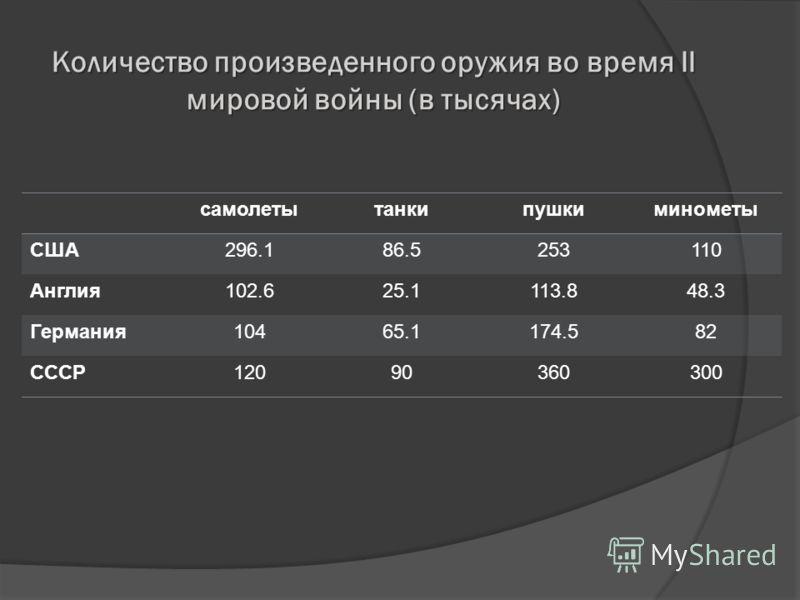 Количество произведенного оружия во время II мировой войны (в тысячах) самолетытанкипушкиминометы США296.186.5253110 Англия102.625.1113.848.3 Германия10465.1174.582 СССР12090360300