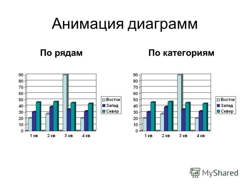 Анимация диаграмм По рядамПо категориям