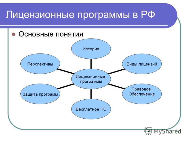 Лицензионные программы в РФ Основные понятия Лицензионные программы История Виды лицензий Правовое Обеспечение Бесплатное ПО Защита программ Перспективы