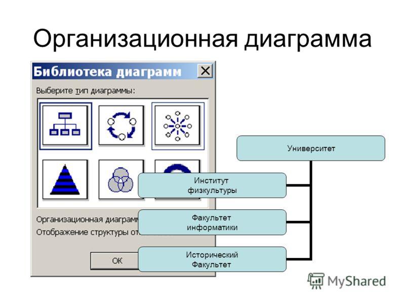 Организационная диаграмма Университет Институт физкультуры Факультет информатики Исторический Факультет