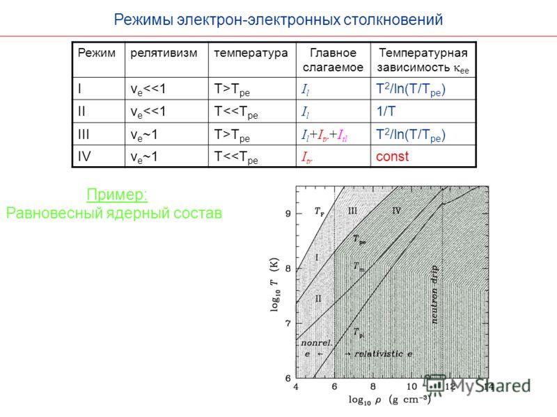 Режимы электрон-электронных столкновений РежимрелятивизмтемператураГлавное слагаемое Температурная зависимость ee Iv e