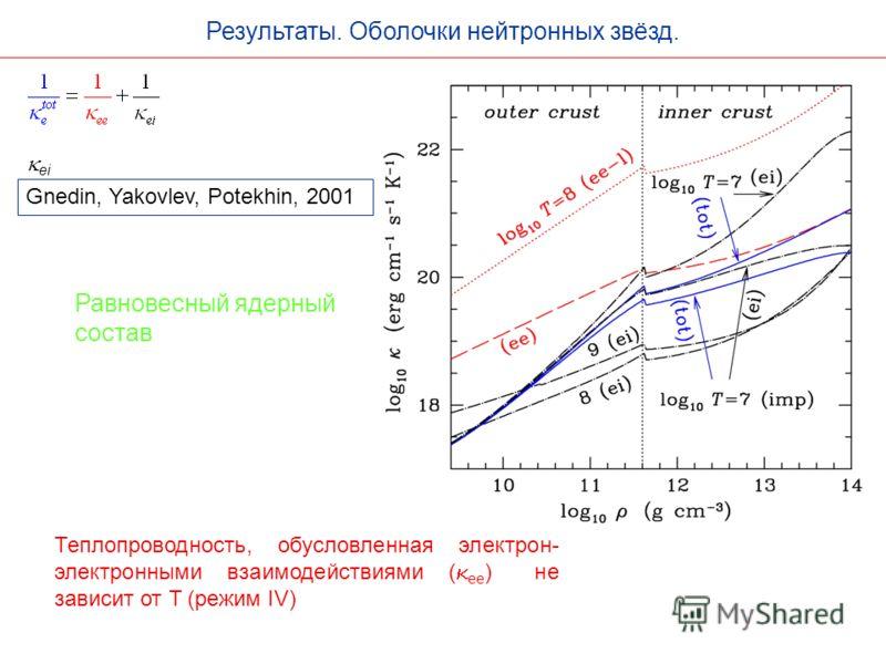 Результаты. Оболочки нейтронных звёзд. Теплопроводность, обуcловленная электрон- электронными взаимодействиями ( ee ) не зависит от T (режим IV) Равновесный ядерный состав Gnedin, Yakovlev, Potekhin, 2001 ei