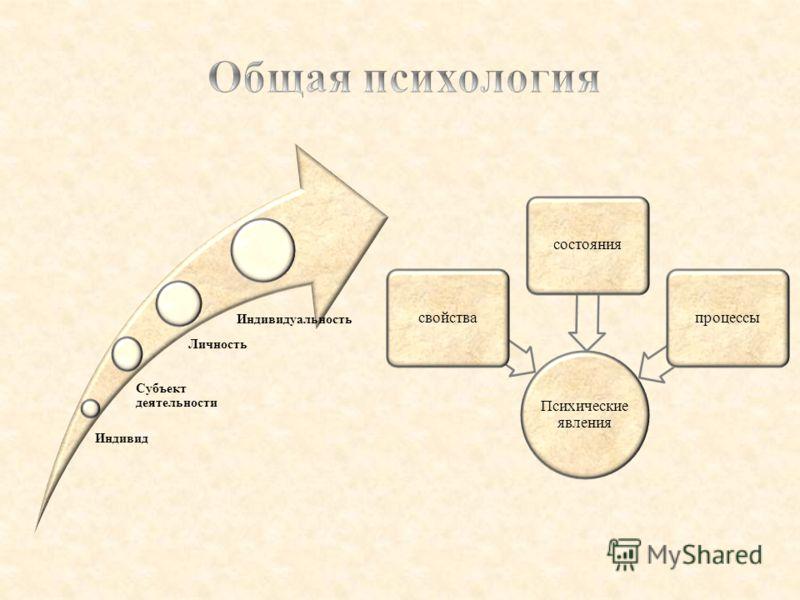 Индивид Субъект деятельности Личность Индивидуальность Психические явления свойствасостоянияпроцессы
