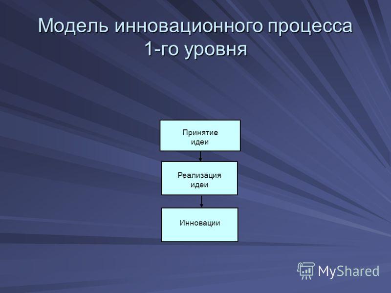 Модель инновационного процесса 1-го уровня Реализация идеи Принятие идеи Инновации
