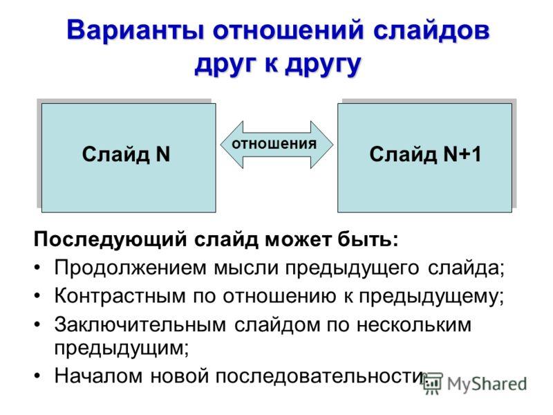 Варианты отношений слайдов друг к другу Последующий слайд может быть: Продолжением мысли предыдущего слайда; Контрастным по отношению к предыдущему; Заключительным слайдом по нескольким предыдущим; Началом новой последовательности. Слайд NСлайд N+1 о