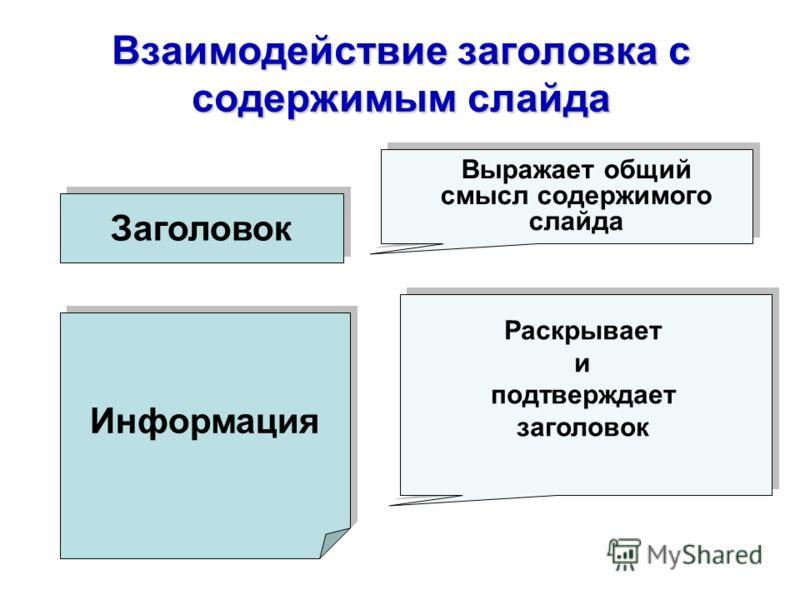 Взаимодействие заголовка с содержимым слайда Заголовок Информация Раскрывает и подтверждает заголовок Выражает общий смысл содержимого слайда