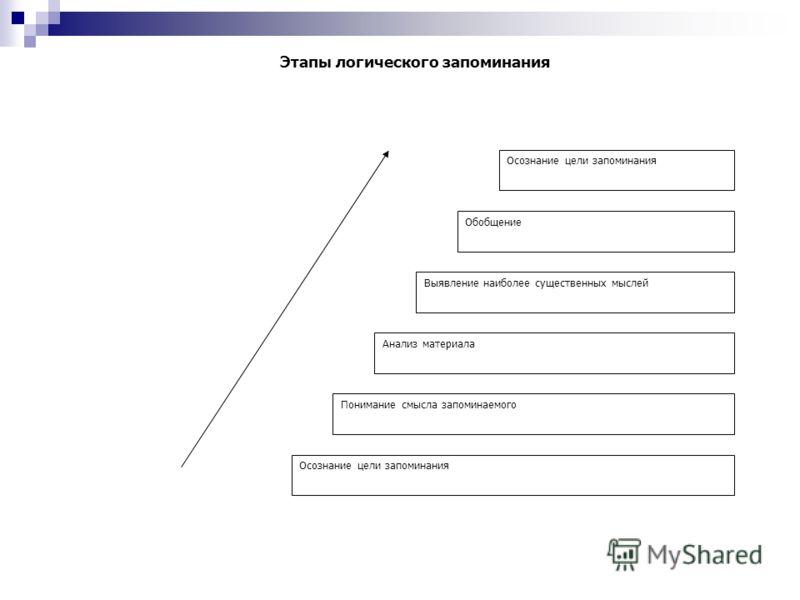 Система памяти (по Р. Аткинсону и Р. Шиффину) Вытеснение Повторение Период (перекодирование) Кратковременная память Долговременная память Входящая информация Это одна из концепций памяти, описывающая особенности взаимосвязанной работы кратковременной