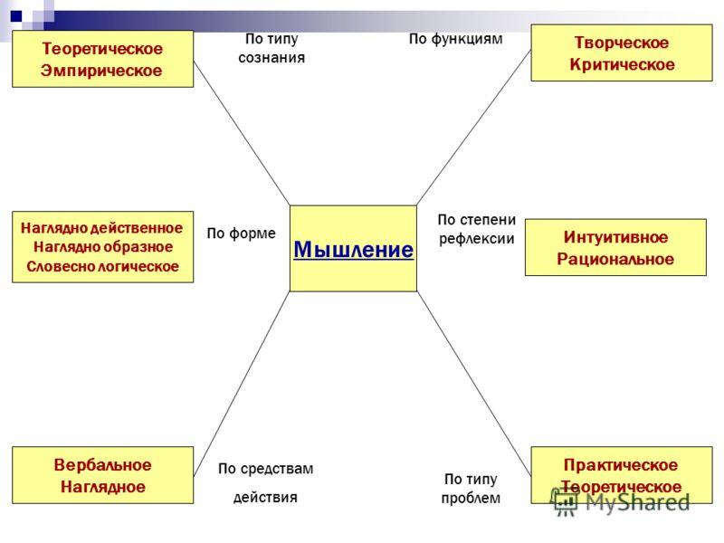 Индивидуально-типологические особенности мышления Тип высшей нервной деятельности (мыслительный, художественный или смешанный) Сочетание различных видов мышления Развитость отдельных мыслительных операций Сформированность умственных действий при реше