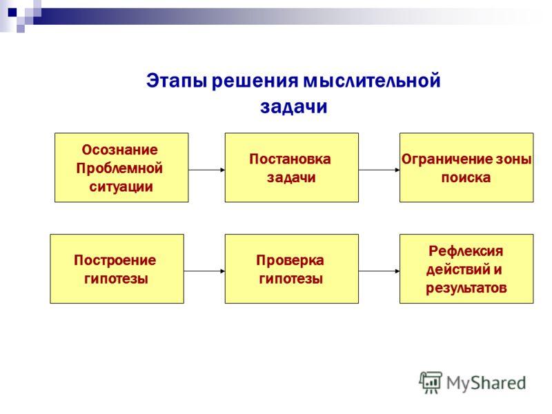 Мыслительные операции: Анализ - мысленное расчленение предмета, явления и выявление составляющих элементов, частей, моментов, сторон. Синтез – мысленное соотнесение, сопоставление, установление связи между различными элементами. Сравнение – мысленное