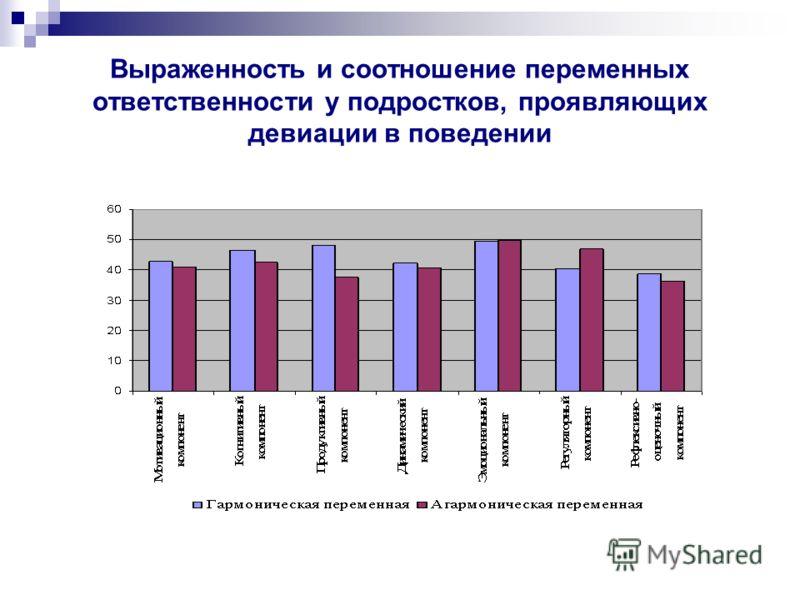 Выраженность и соотношение переменных ответственности у подростков, проявляющих девиации в поведении