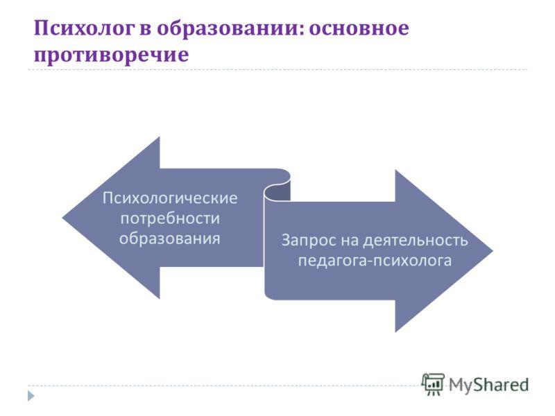 Психолог в образовании : основное противоречие Психологические потребности образования Запрос на деятельность педагога - психолога
