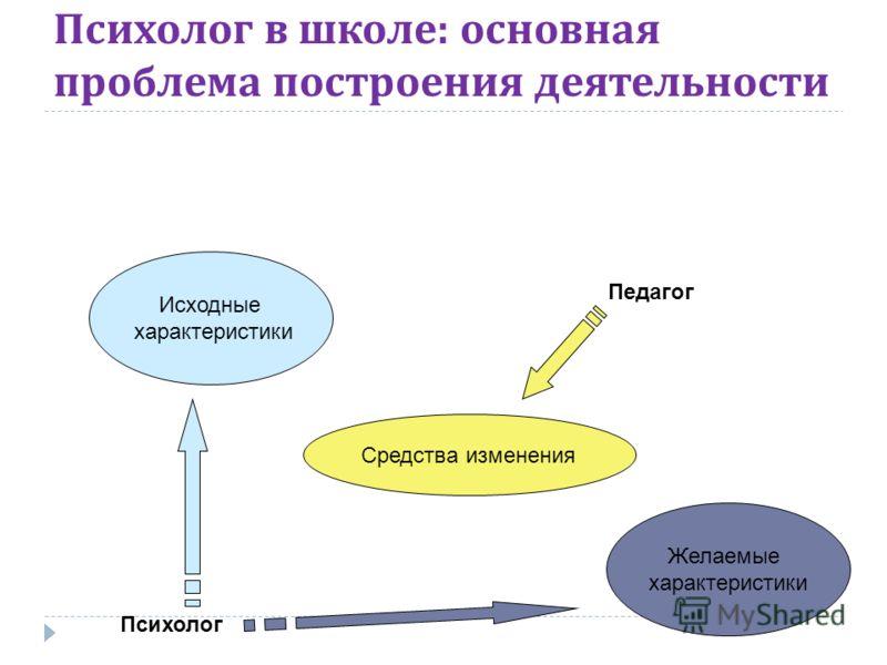 Психолог в школе : основная проблема построения деятельности Исходные характеристики Желаемые характеристики Психолог Педагог Средства изменения