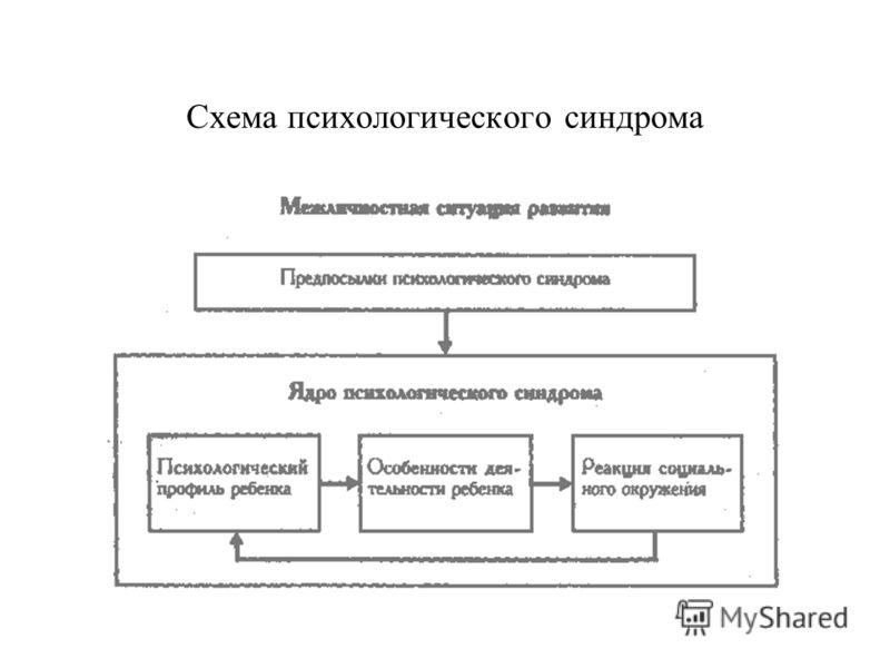 Схема психологического синдрома