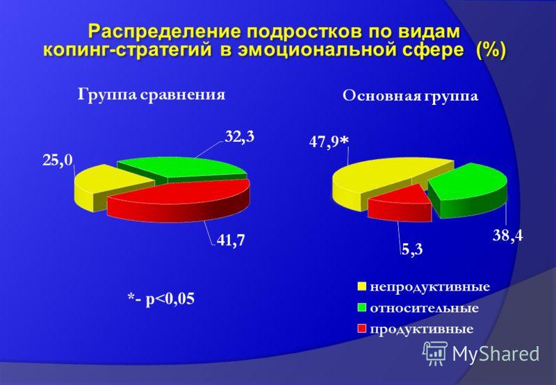 Распределение подростков по видам копинг-стратегий в эмоциональной сфере (%) *- p