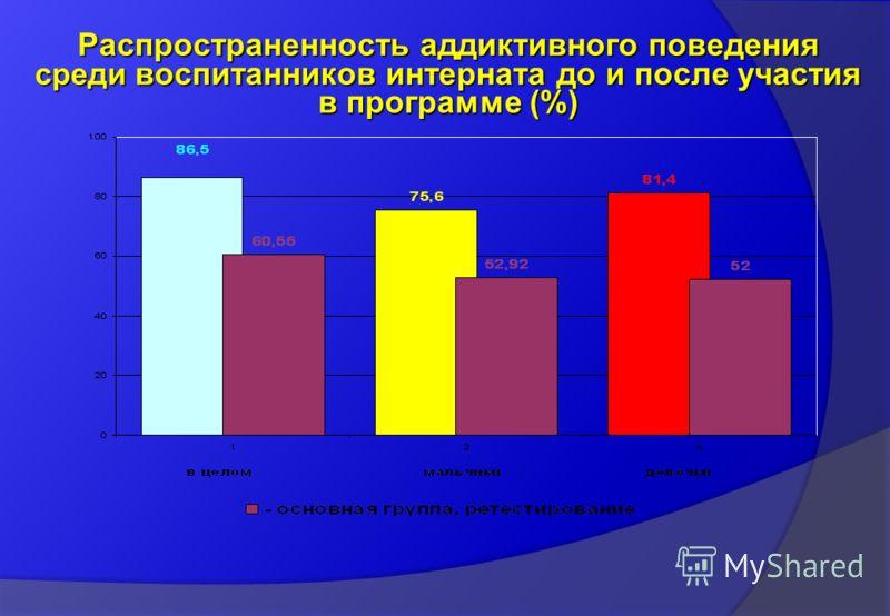 Распространенность аддиктивного поведения среди воспитанников интерната до и после участия в программе (%)