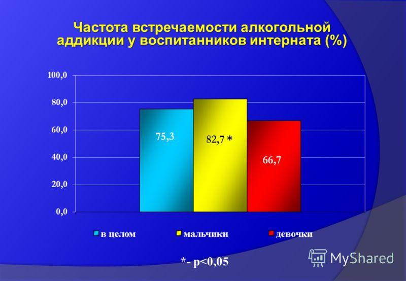 Частота встречаемости алкогольной аддикции у воспитанников интерната (%) *- p