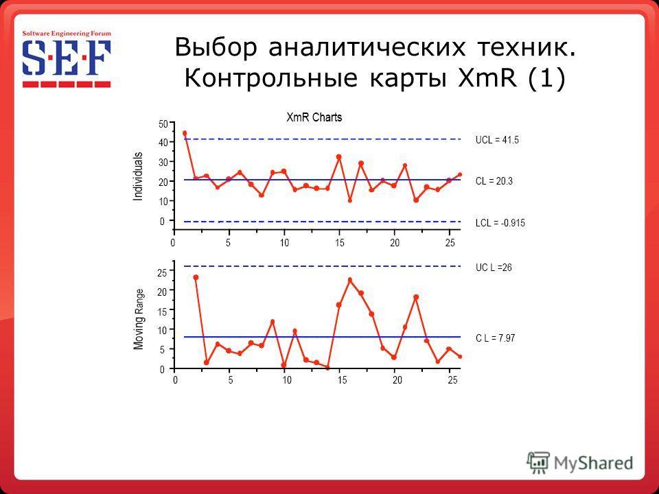 Выбор аналитических техник. Контрольные карты XmR (1)